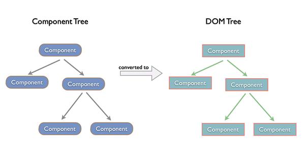 React components tutsplus